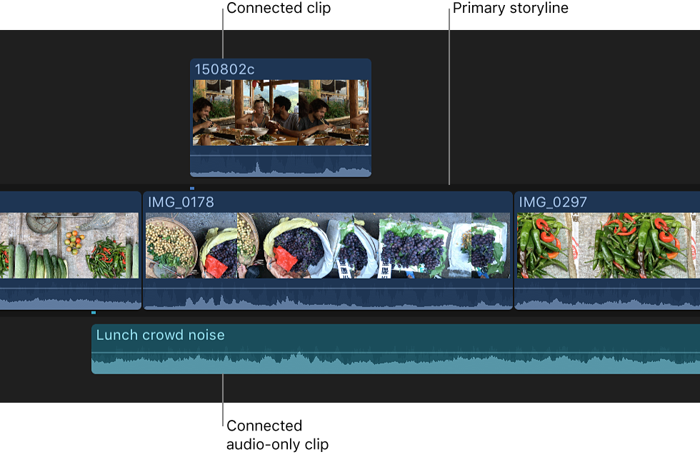 Final Cut Pro X Instructions (10 3 2) | Library & Technology