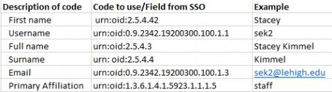 Codes for embedding data