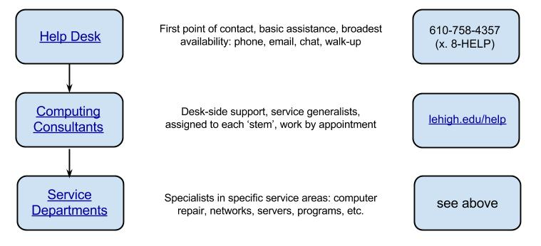 LTS Computer Support Overview.jpg
