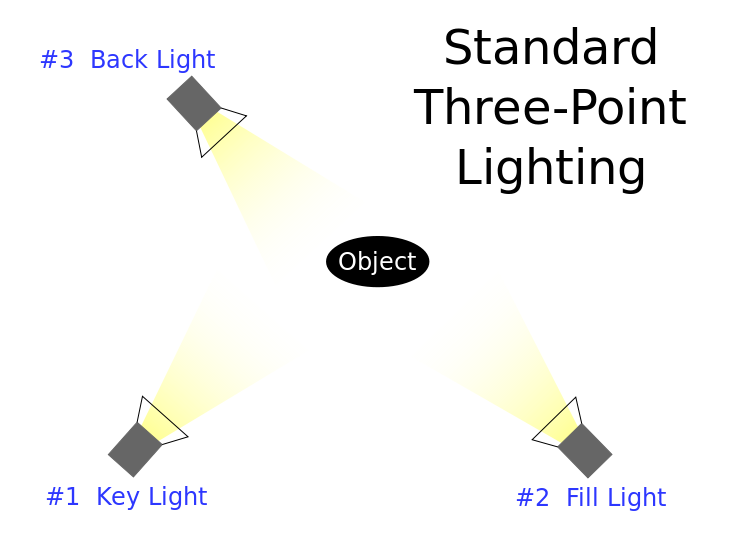 6-standard three point lighting.png